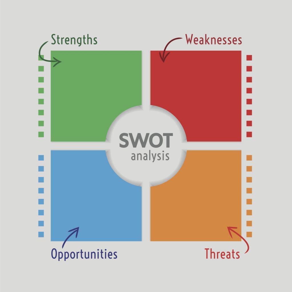 Content SWOT Analysis