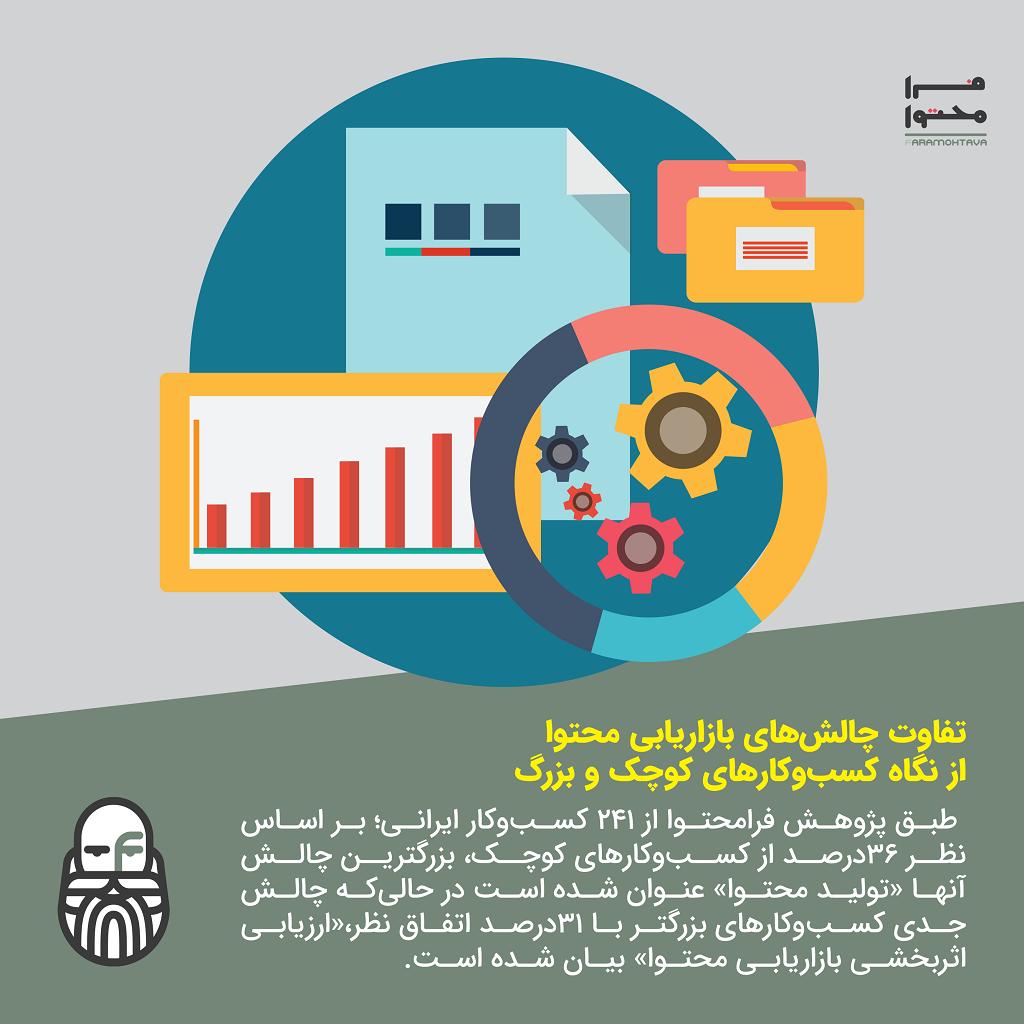 چالش های بازاریابی محتوا 2
