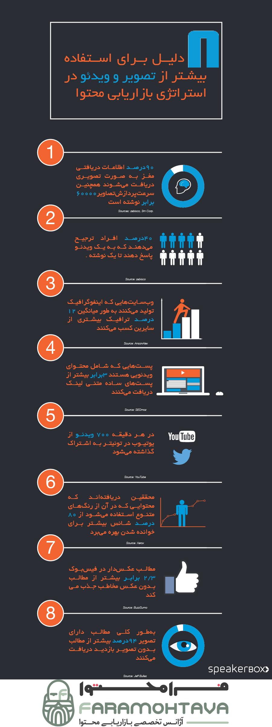 8 دلیل برای استفاده از ویدئو و عکس در محتوا