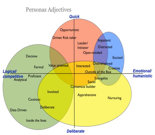 4 نوع مشتری کسب و کار
