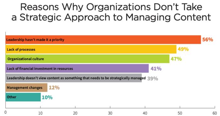 کمپانیهای بدون استراتژی محتوا