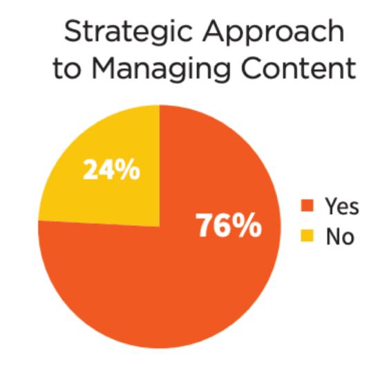 رویکرد مدیریت استراتژیک محتوا